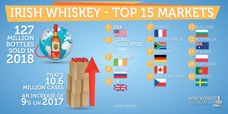 Irish whiskey top markets.jpeg